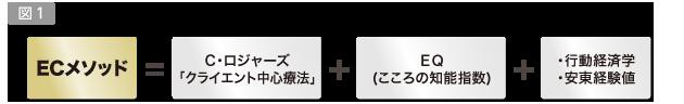 図1/安東徳子ECメソッドの成り立ち