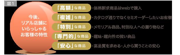 図1/今後、リアル店舗にいらっしゃるお客様の特性