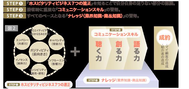 図2/STEP1:ホスピタリティビジネス7つの適正。STEP2:コミュニケ―ションスキル。STEP3:ナレッジ(業界知識・商品知識)